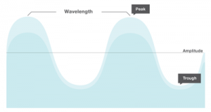 Figure 3. A typical wavelength.