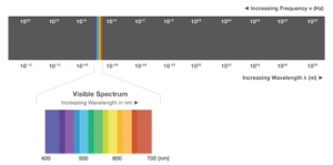 Figure 4. Electromagnetic spectrum.